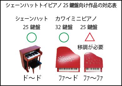 トイピアノ楽譜の対応機種